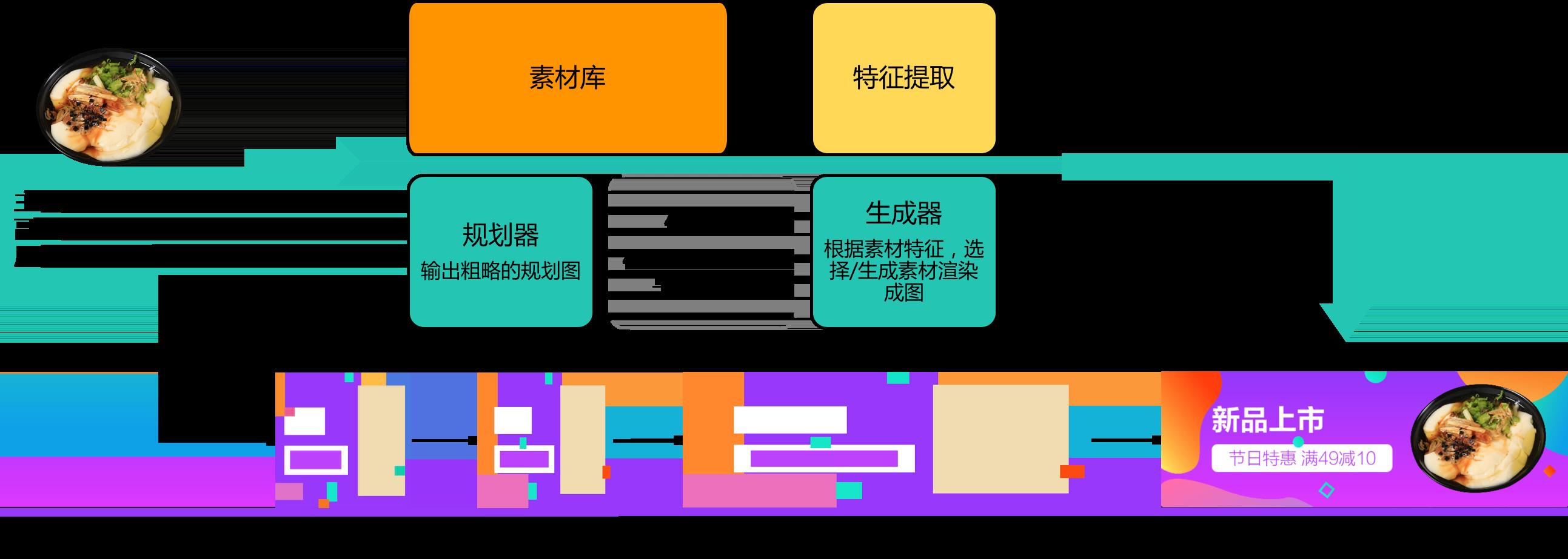 图2 流程框架