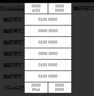 图7 输入 100 得到的 .gcda 文件