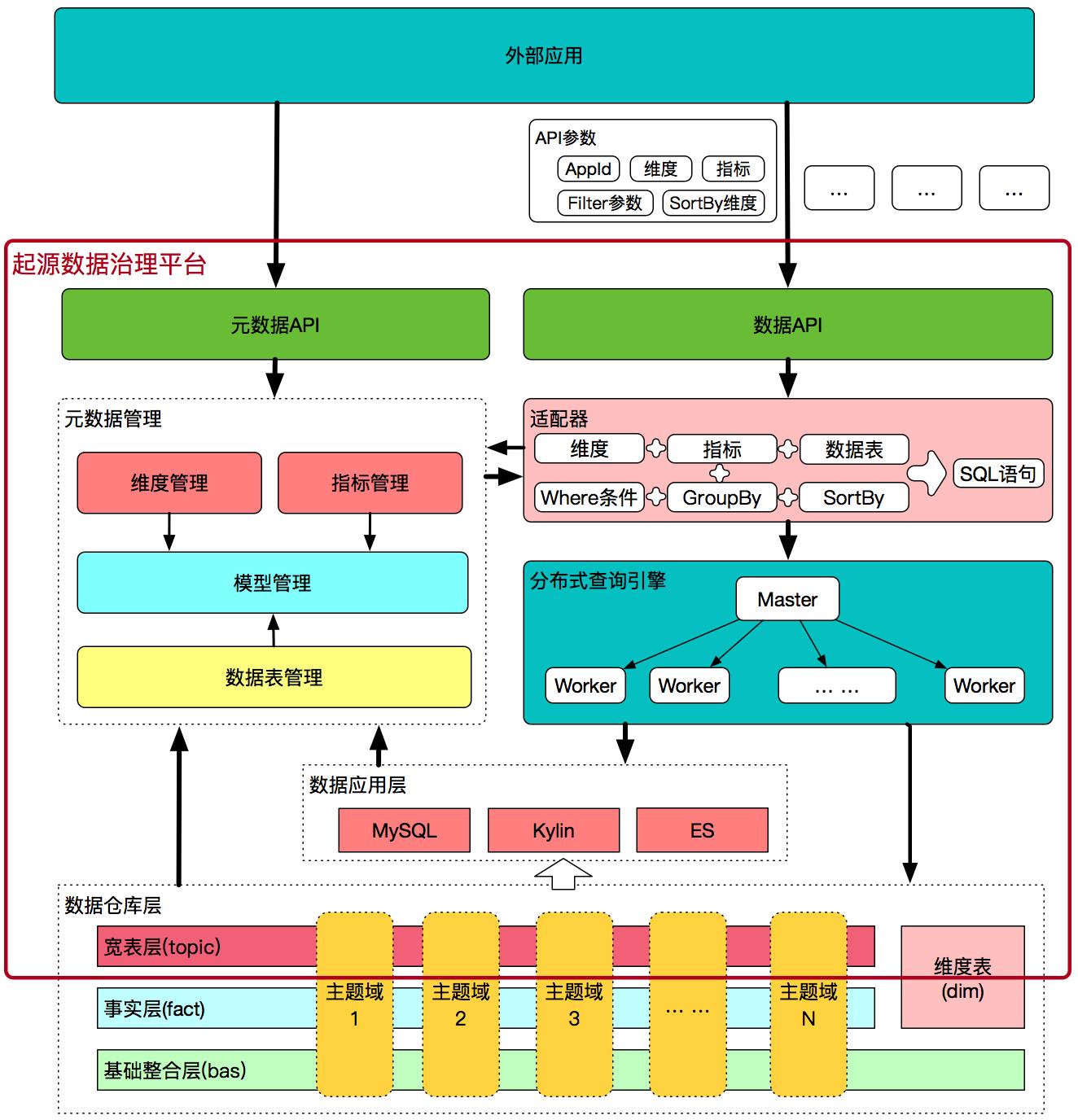 图11 起源数据治理平台内部工作原理