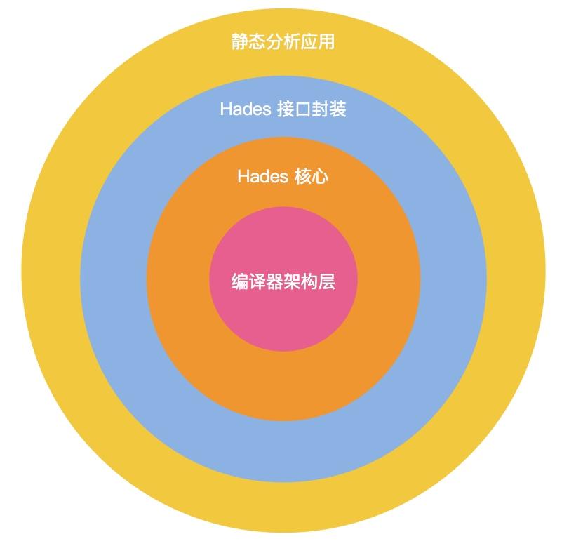 Hades 整体架构图