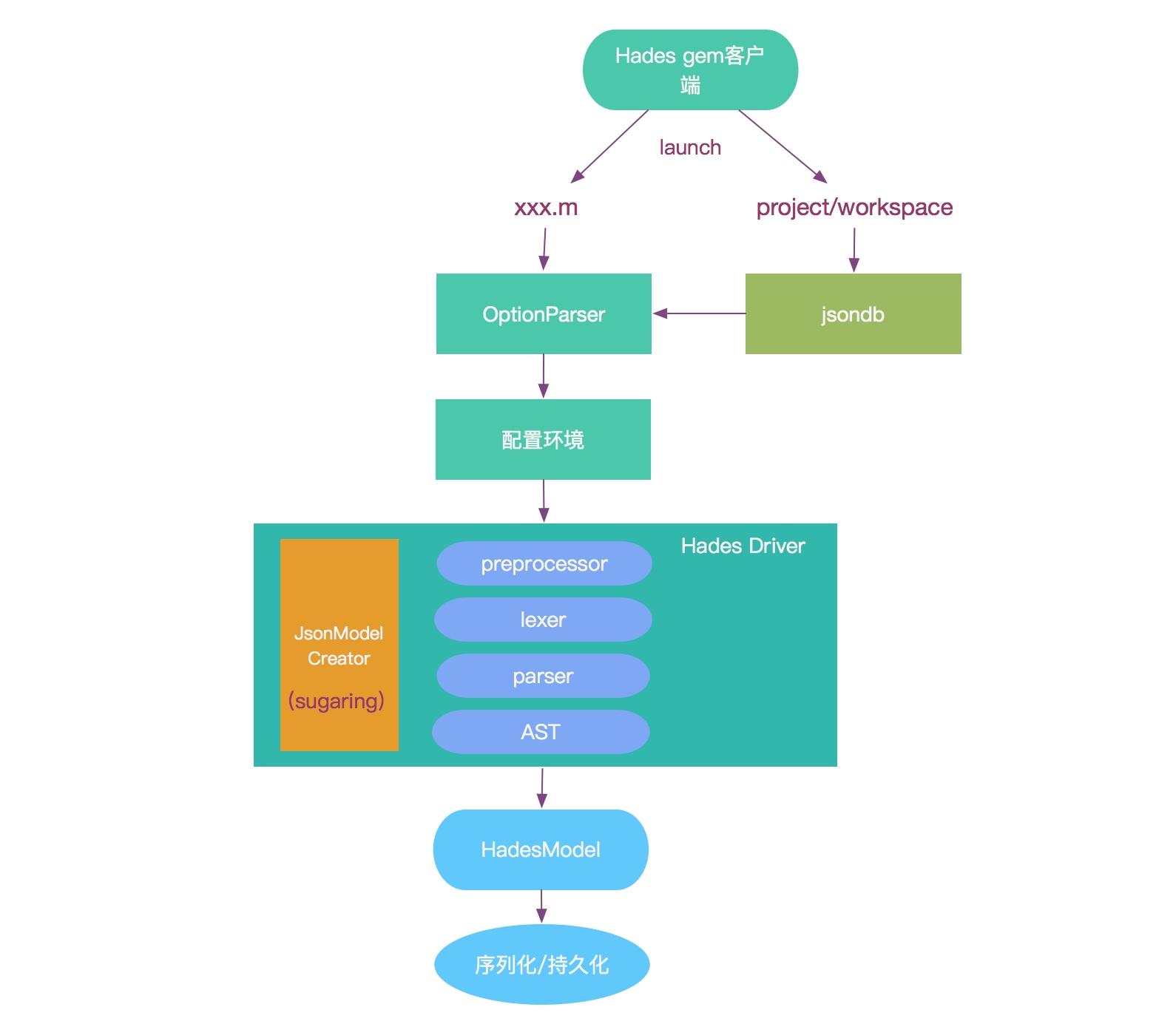 Hades 模型生成流程图