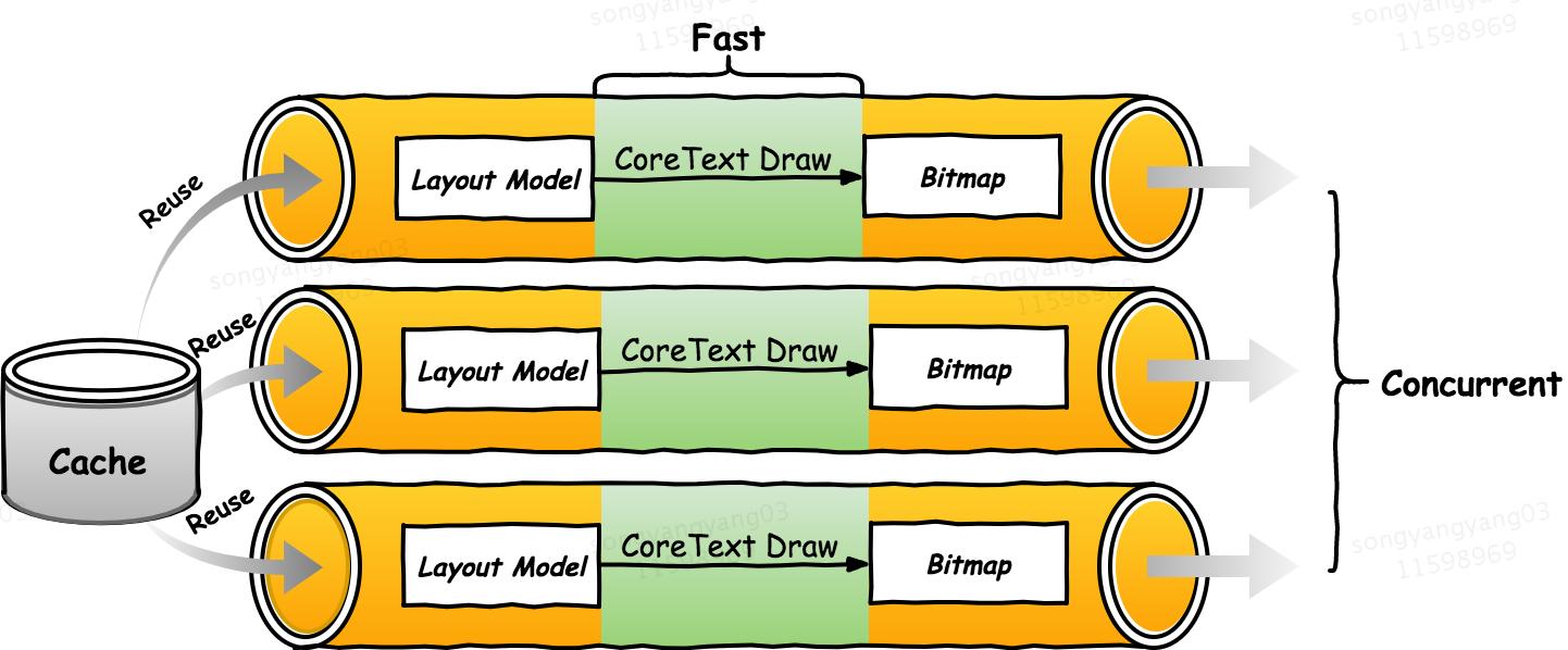 图5 渲染效率说明