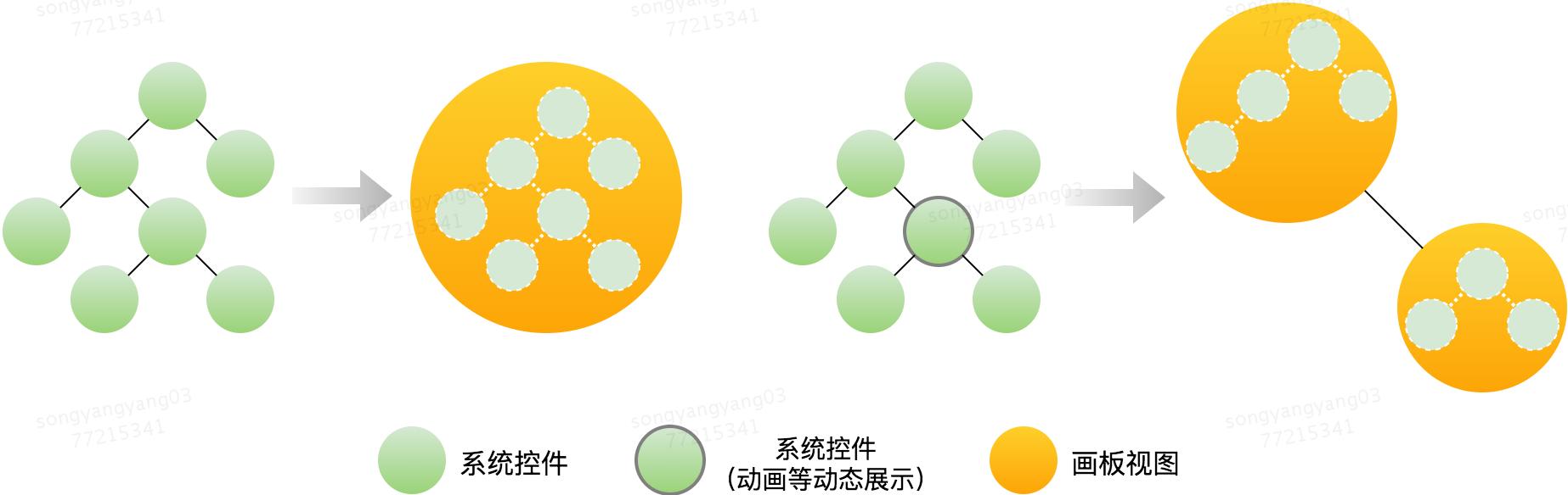 图7 画板和传统视图树